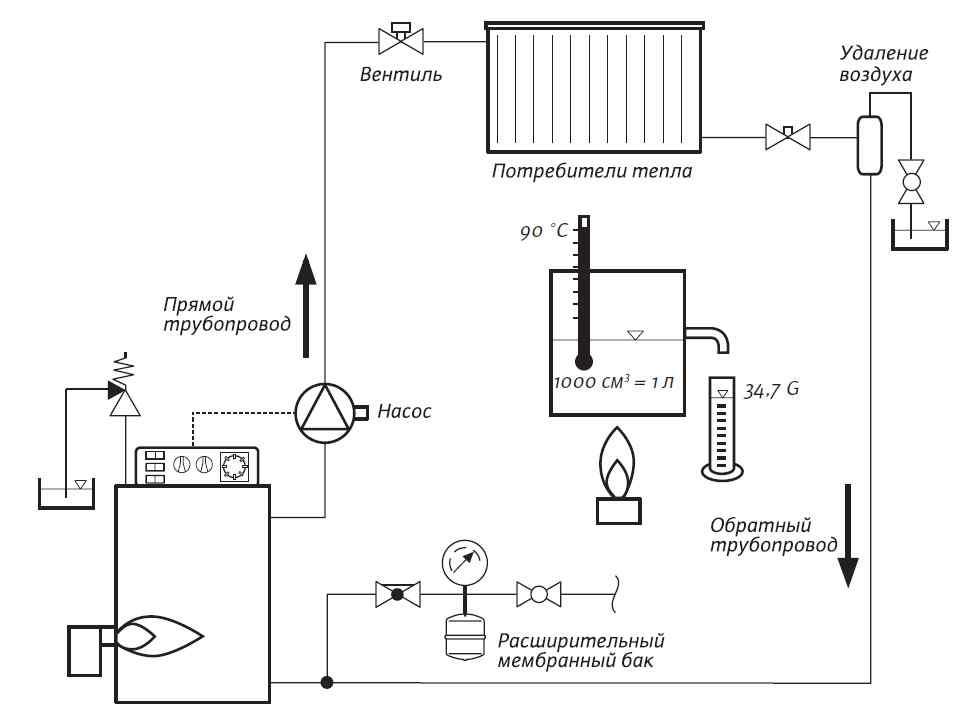 Система-отопления