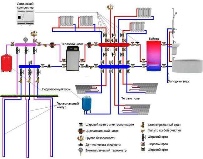 Научно-технический прогресс в наше время достиг колоссальных высот. Сейчас работу практически любого устройства можно подвергнуть автоматизации. Управлять можно освещением, системой вентиляции, газо- и водоснабжением, энергией и отоплением. Не составляют исключения и охрана с пожарной безопасностью. К примеру, можно автоматизировать открытие и закрытие окон в указанное время – это обеспечит рациональное использование ресурсов, безопасность и комфорт хозяев. Система отопления – неотъемлемая часть нашего жилища. Уже сегодня в системах отопления автоматическим образом может регулироваться температура и влажность. Одним из таких надежных изобретений является система «Умный дом». Благодаря ей можно определить для каждого из помещений разную температуру нагрева, что позволит значительно сэкономить потребляемую энергию. Причем нужный режим нагрева подбирается дистанционно – с компьютера или пульта управления. Достаточно разделить в программе жилую площадь на условные зоны, например, на взрослую, детскую, бытовую. Пока хозяев нет дома, автоматическая система отопления может поддерживать одну температуру, а к их приходу нагреть помещение до более теплой. Бытовые помещения в этот момент интенсивно нагреваться не будут. А пока жильцы спят, температура автоматически снижается для обеспечения глубокого отдыха. Современные системы отопления - это совокупность большого количества приборов, тесно связанных между собой. Сюда могут входить радиаторы, специализированные теплые полы, инфракрасные панели. При достижении предела в обогреве помещения включается кондиционирование. По этому же принципу работает система отопления «Умный дом». Зимой, к примеру, чтобы избежать сухости воздуха, включаются увлажнители. Управлять автоматической системой отопления настолько удобно, что даже находясь в другом городе или другой стране жильцы могут удаленно настроить ее под себя. К примеру, ее можно отрегулировать так, чтобы к приезду хозяев уровень нагрева изменился. А пока жильцы отсутствуют, срабо