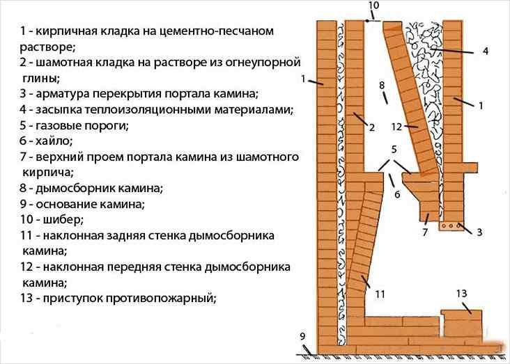 ustrojstvo-kamina-shema