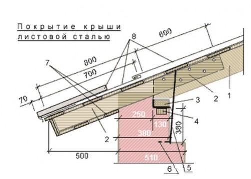 remont-krovli-iz-ocinkovannoj-stali_5_1